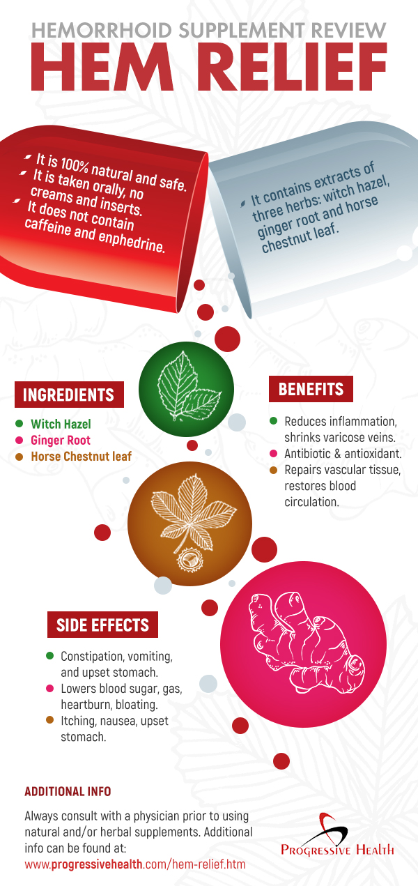 Infographic for Hemorrhoid Supplement Hem-Relief