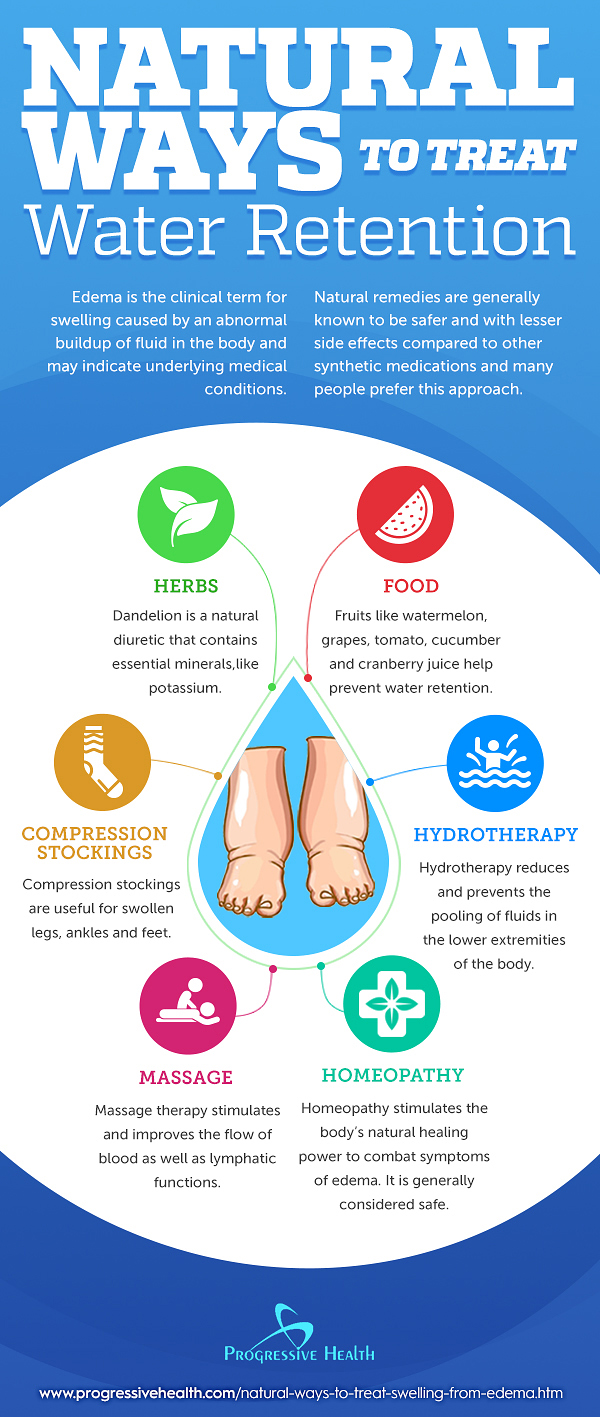 Natural_Ways_to_Treat_Water_Retention